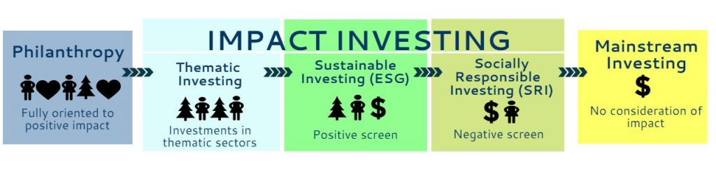 images of types of impact investing